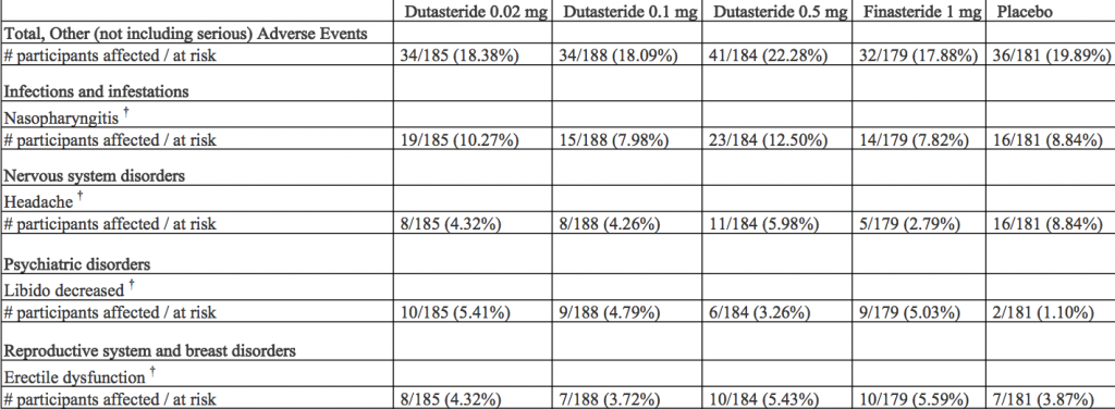 Government Study Comparing Finasteride, Dutasteride, and Placebo
